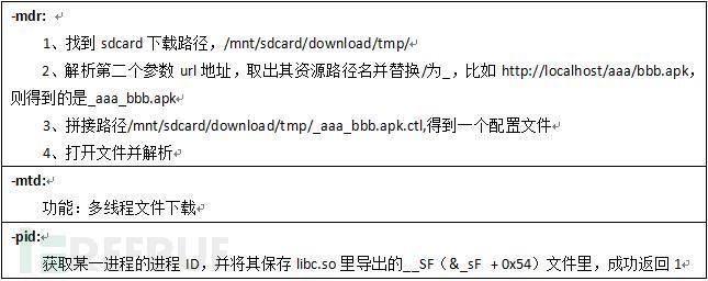 """""""万蓝""""ROM级手机木马分析报告"""