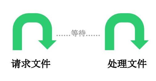 Generator 函数的含义与用法