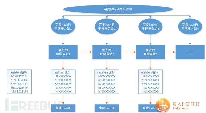 深入理解hash长度扩展攻击(sha1为例)