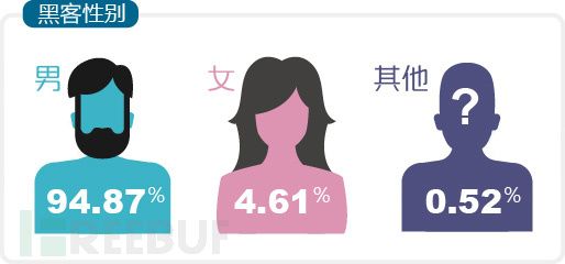 关于黑客你不知道的事儿:黑客人数最多的是处女座