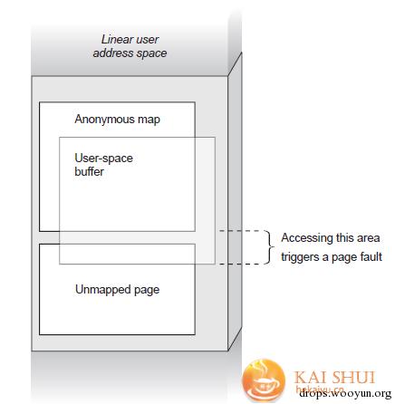 windows kernel exploitation基础教程