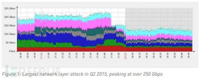 2015年第二季度全球DDoS威胁报告:38美元租用僵尸网络