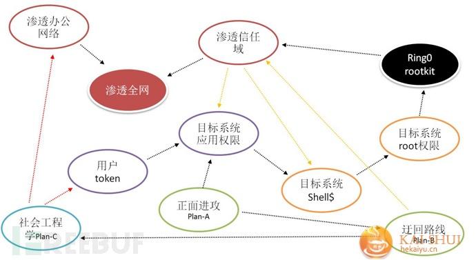 浅析大规模生产网络的纵深防御架构