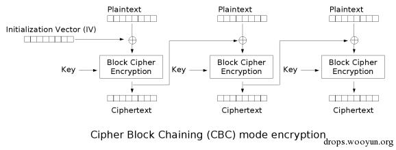 SSL/TLS协议安全系列:CBC 模式的弱安全性介绍(一)